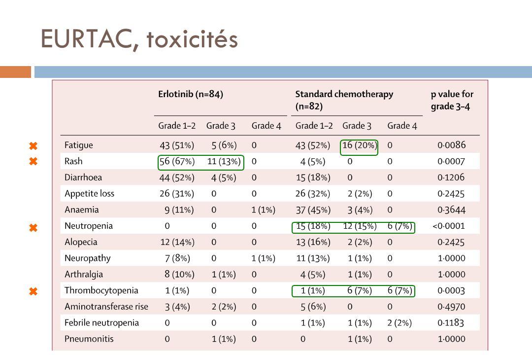 EURTAC, toxicités
