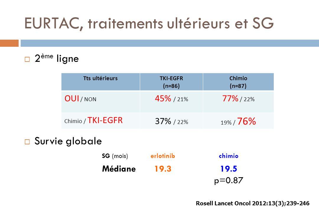 EURTAC, traitements ultérieurs et SG 2 ème ligne Survie globale Tts ultérieursTKI-EGFR (n=86) Chimio (n=87) OUI / NON 45% / 21% 77% / 22% Chimio / TKI