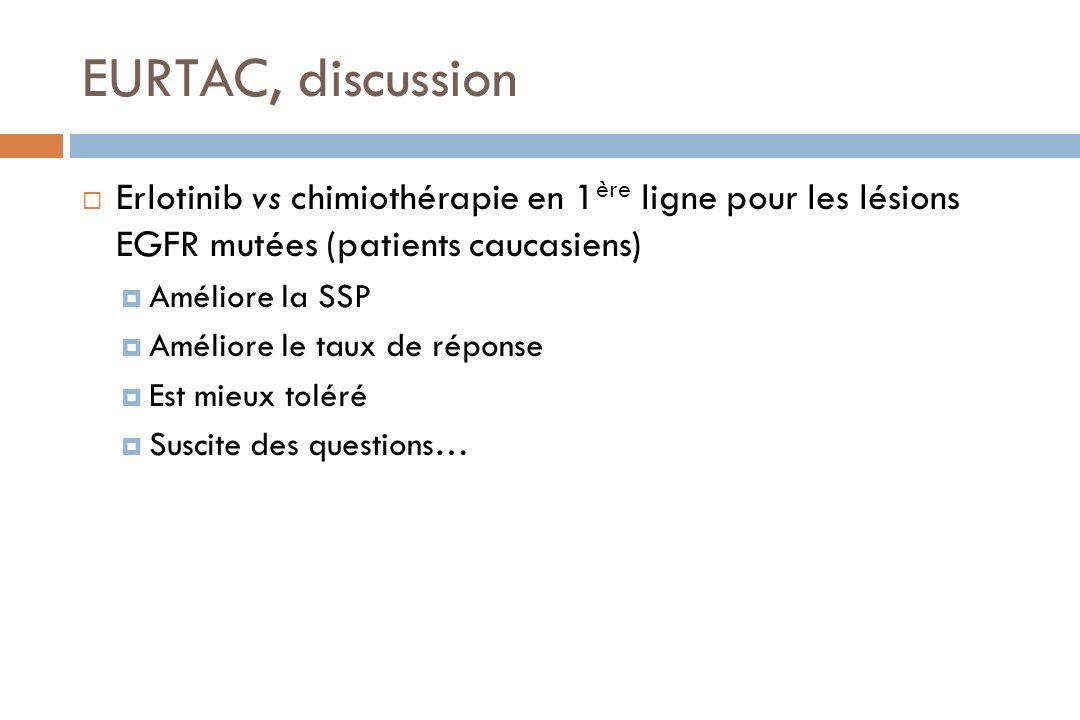 EURTAC, discussion Erlotinib vs chimiothérapie en 1 ère ligne pour les lésions EGFR mutées (patients caucasiens) Améliore la SSP Améliore le taux de r