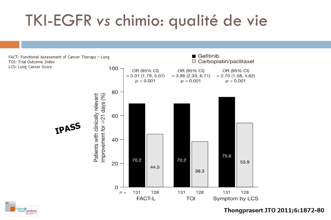 IPASS, Qualité de vie (patients EGFR mutés) Thongprasert JTO 2011;6:1872-80 FACT: Functional Assessment of Cancer Therapy – Lung TOI: Trial Outcome In