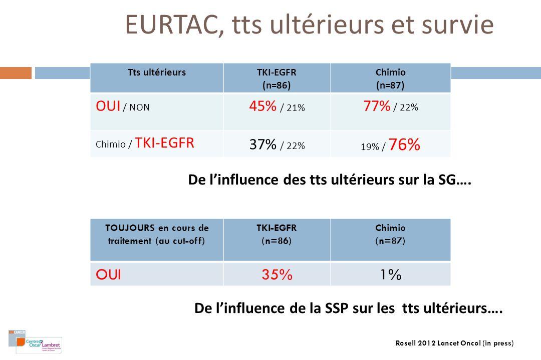 EURTAC, tts ultérieurs et survie Tts ultérieursTKI-EGFR (n=86) Chimio (n=87) OUI / NON 45% / 21% 77% / 22% Chimio / TKI-EGFR 37% / 22% 19% / 76% De li