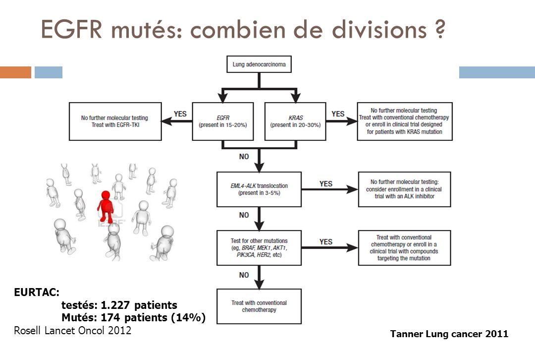 EGFR mutés: combien de divisions ? Tanner Lung cancer 2011 EURTAC: testés: 1.227 patients Mutés: 174 patients (14%) Rosell Lancet Oncol 2012