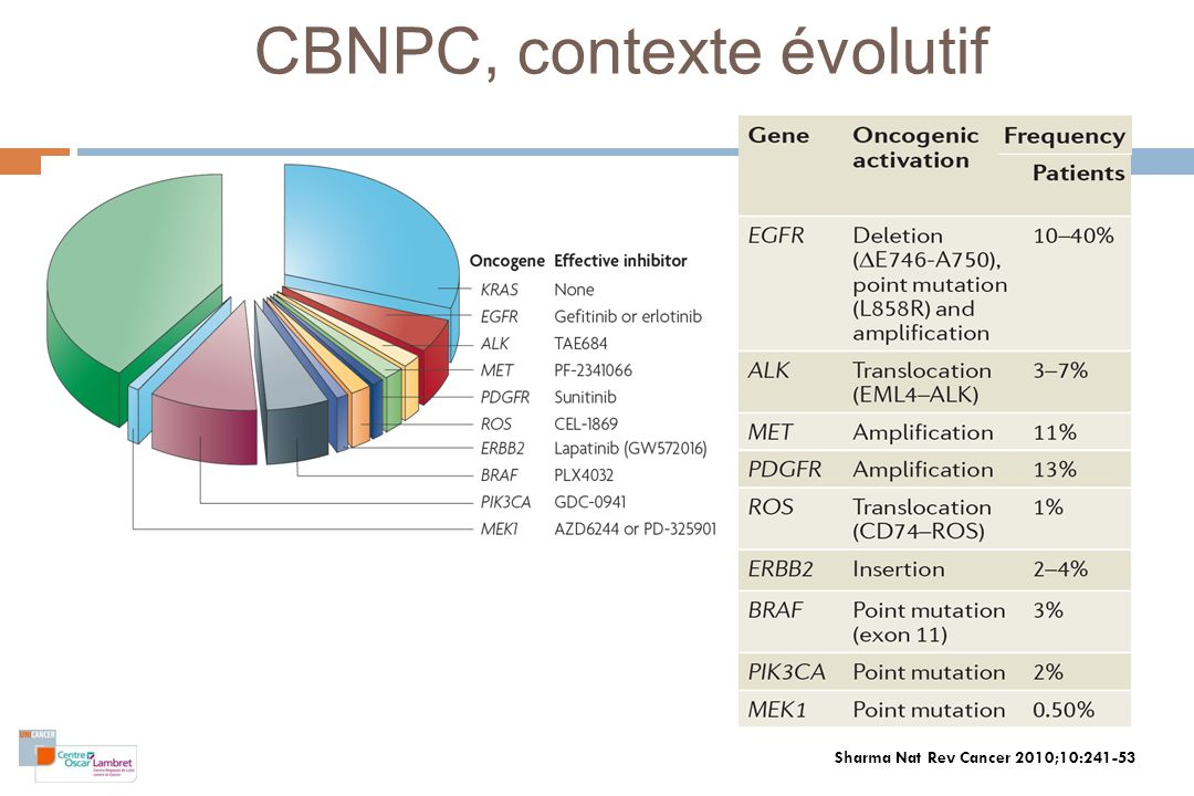 CBNPC, contexte évolutif Sharma Nat Rev Cancer 2010;10:241-53