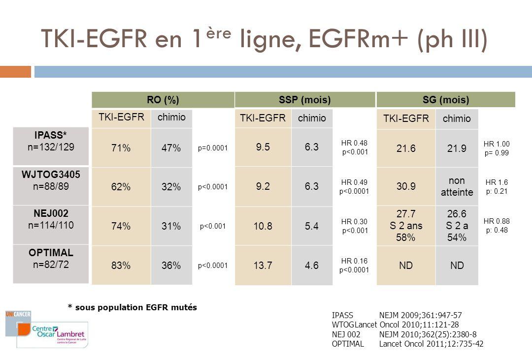 TKI-EGFR gefitinib erlotinib * sous population EGFR mutés chimio cb/pac cis/doc cb/pac cb/gem IPASS* n=132/129 WJTOG3405 n=88/89 NEJ002 n=114/110 OPTIMAL n=82/72 TKI-EGFR en 1 ère ligne, EGFRm+ (ph III) IPASSMok NEJM 2009;361:947-57 WTOGMitsudomi Lancet Oncol 2010;11:121-28 NEJ 002 Maemondo NEJM 2010;362(25):2380-8 OPTIMAL Zhou Lancet Oncol 2011;12:735-42 Patients asiatiques Auteur Mok Mitsudomi Maemondo Zhou