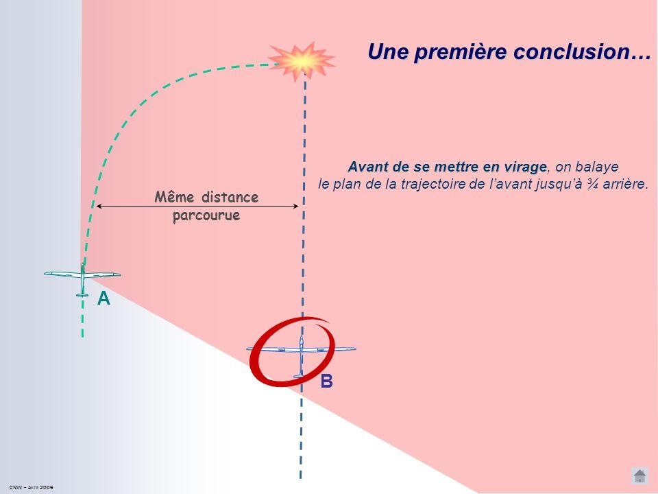 CNVV CNVV – avril 2006 Une première situation… A B A cet instant, à condition quil regarde à lextérieur, le pilote du planeur A peut voir le planeur B