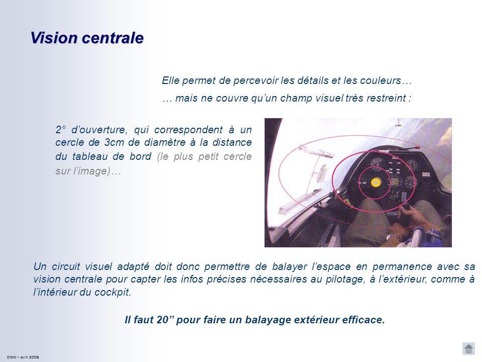CNVV CNVV – avril 2006 Vision centrale Elle permet de percevoir les détails et les couleurs… … mais ne couvre quun champ visuel très restreint : 2° douverture, qui correspondent à un cercle de 3cm de diamètre à la distance du tableau de bord (le plus petit cercle sur limage)… Un circuit visuel adapté doit donc permettre de balayer lespace en permanence avec sa vision centrale pour capter les infos précises nécessaires au pilotage, à lextérieur, comme à lintérieur du cockpit.