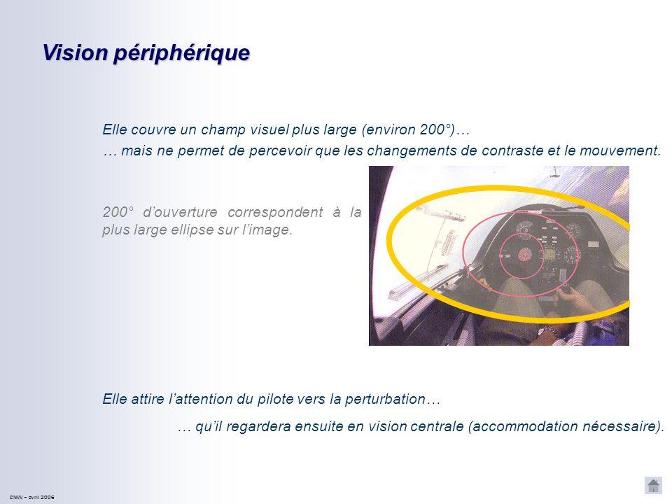 CNVV CNVV – avril 2006 Vision centrale Elle permet de percevoir les détails et les couleurs… … mais ne couvre quun champ visuel très restreint : 2° do