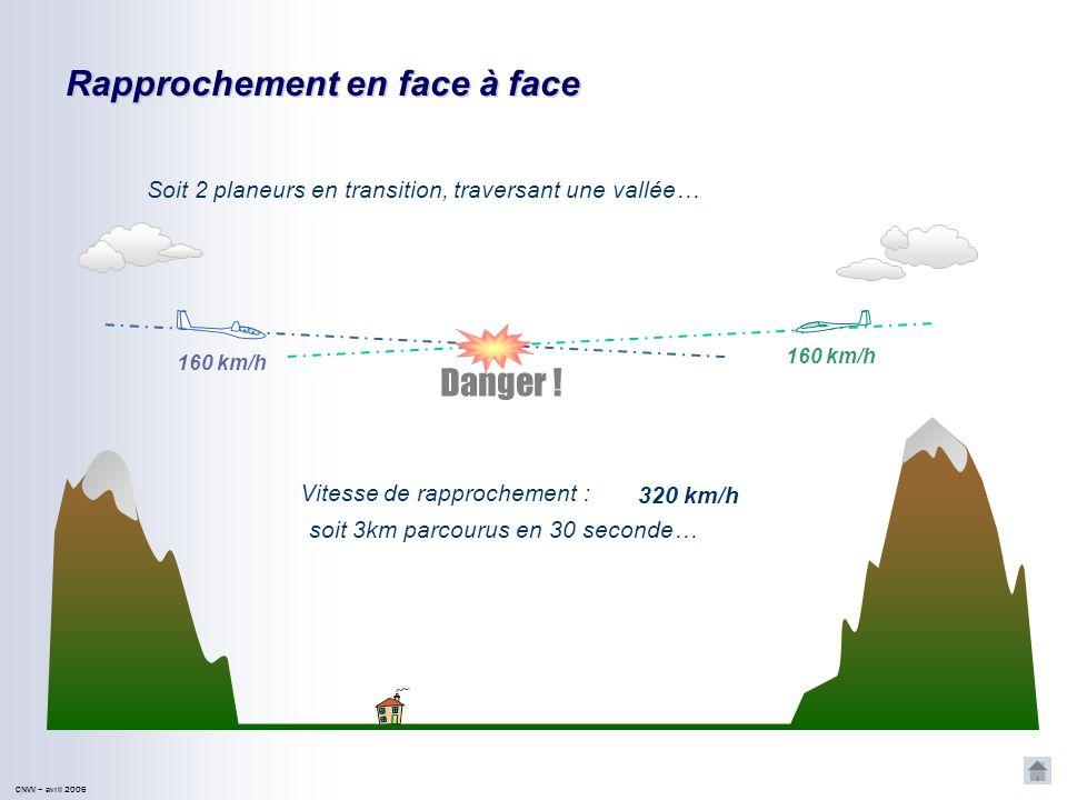 300 m daltitude parcourus en 30 avec un taux de descente de 2000ft/mn (10m/s) CNVV CNVV – avril 2006 RESPECTER LES DISTANCES PAR RAPPORT AUX NUAGES