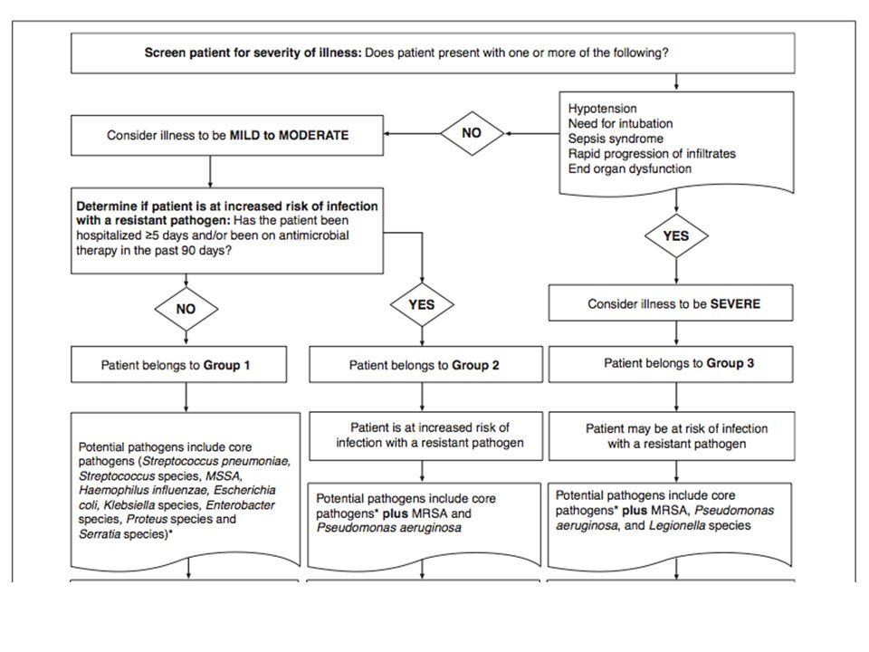 Traitement pneumonie nosocomiale