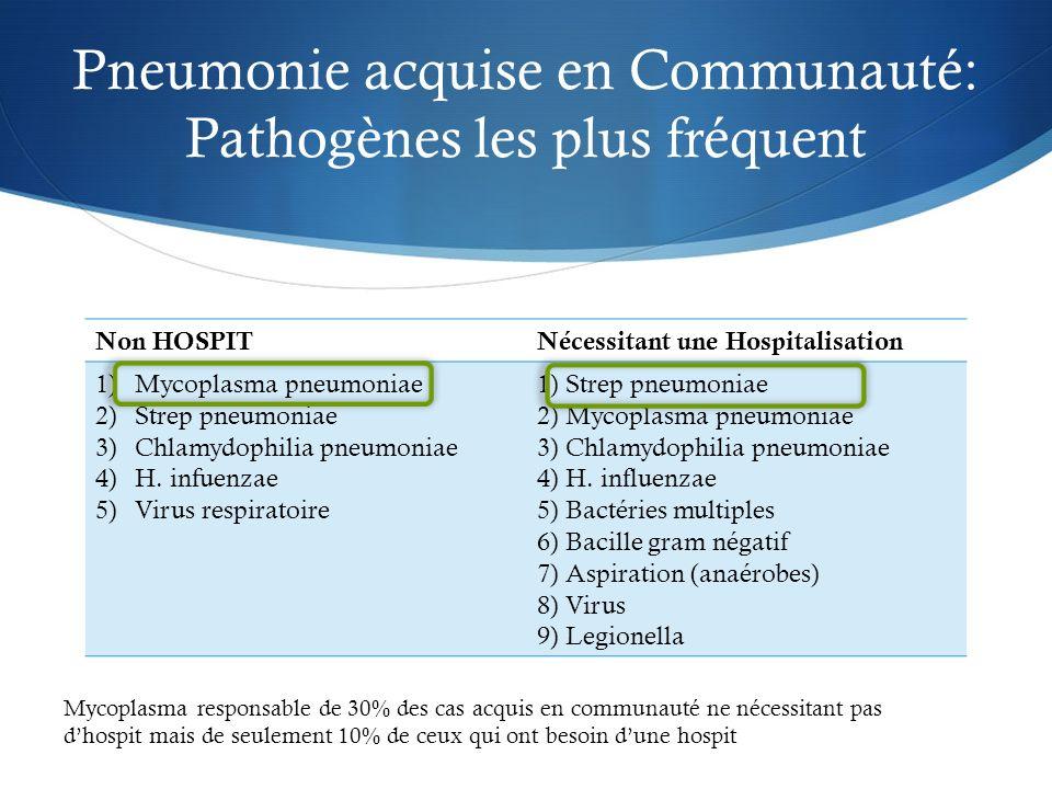 Pneumonie acquise en Communauté: Pathogènes les plus fréquent Non HOSPITNécessitant une Hospitalisation 1)Mycoplasma pneumoniae 2)Strep pneumoniae 3)C