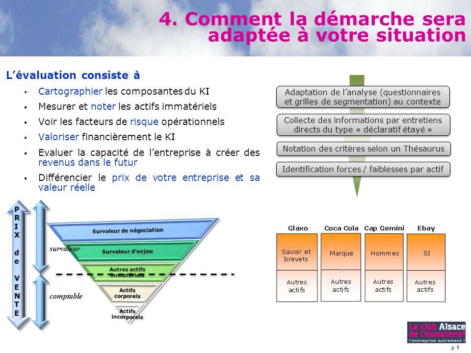 p. 6 Lévaluation consiste à Cartographier les composantes du KI Mesurer et noter les actifs immatériels Voir les facteurs de risque opérationnels Valo
