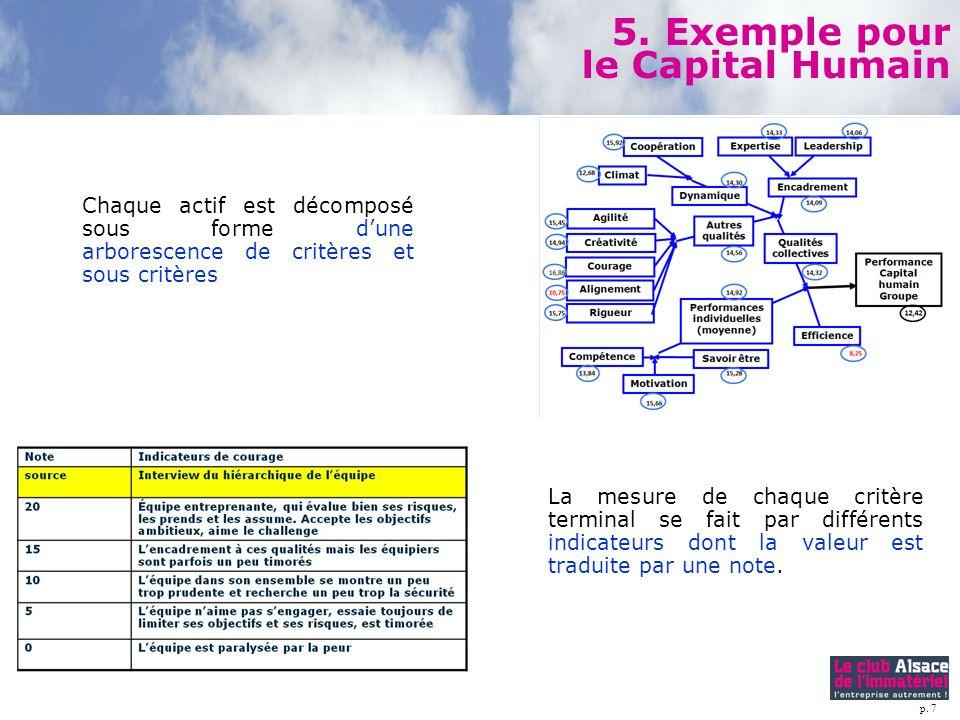 p. 7 Chaque actif est décomposé sous forme dune arborescence de critères et sous critères 5. Exemple pour le Capital Humain La mesure de chaque critèr