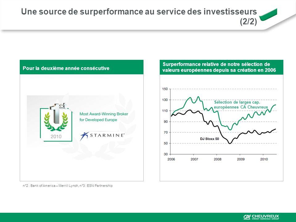 n°2 : Bank of America – Merrill Lynch, n°3 : ESN Partnership Pour la deuxième année consécutive Surperformance relative de notre sélection de valeurs