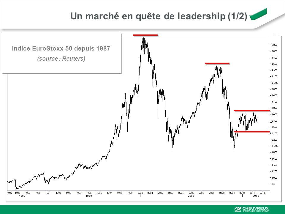 Un marché en quête de leadership (1/2) Indice EuroStoxx 50 depuis 1987 (source : Reuters) Indice EuroStoxx 50 depuis 1987 (source : Reuters)