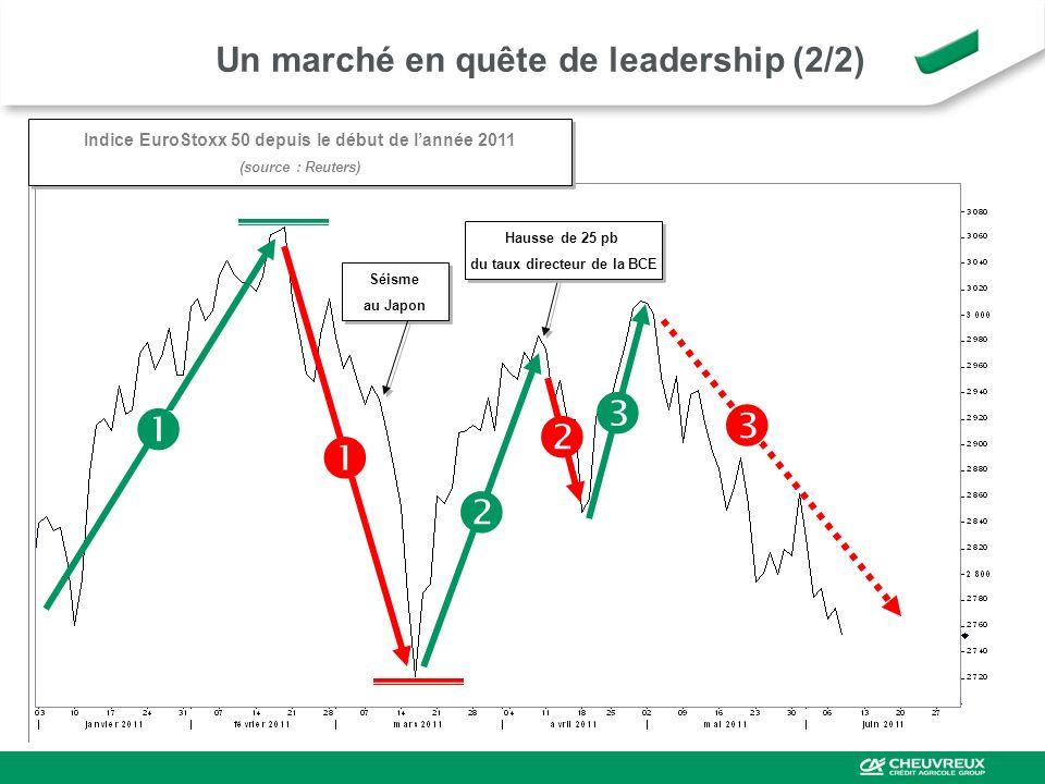 Un marché en quête de leadership (2/2) Séisme au Japon Séisme au Japon Hausse de 25 pb du taux directeur de la BCE Hausse de 25 pb du taux directeur d