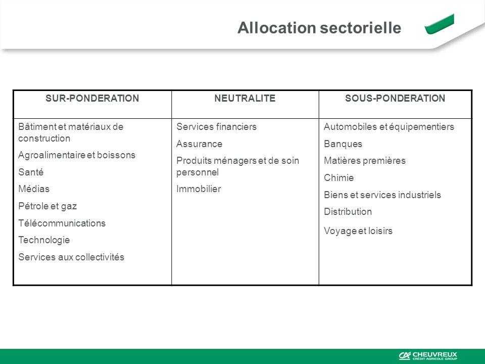 Allocation sectorielle SUR-PONDERATIONNEUTRALITESOUS-PONDERATION Bâtiment et matériaux de construction Agroalimentaire et boissons Santé Médias Pétrol