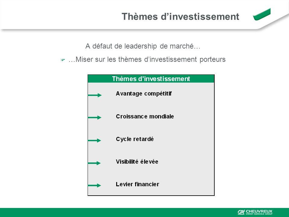 Thèmes dinvestissement A défaut de leadership de marché… …Miser sur les thèmes dinvestissement porteurs