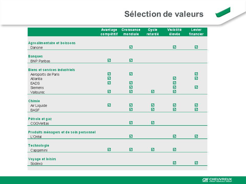 Sélection de valeurs
