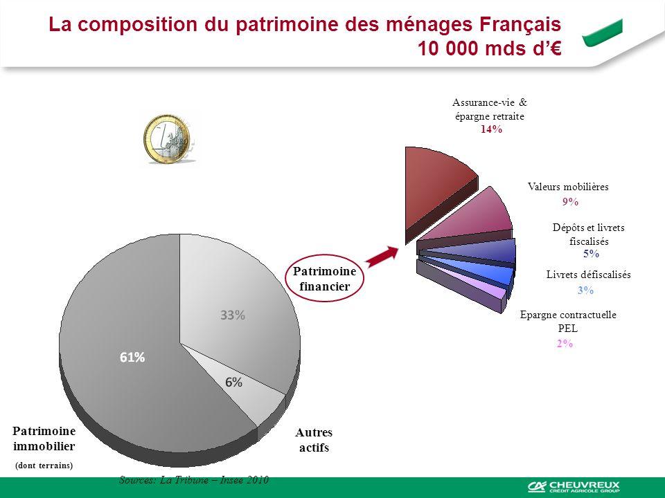 La composition du patrimoine des ménages Français 10 000 mds d Patrimoine immobilier (dont terrains) Autres actifs Patrimoine financier Assurance-vie