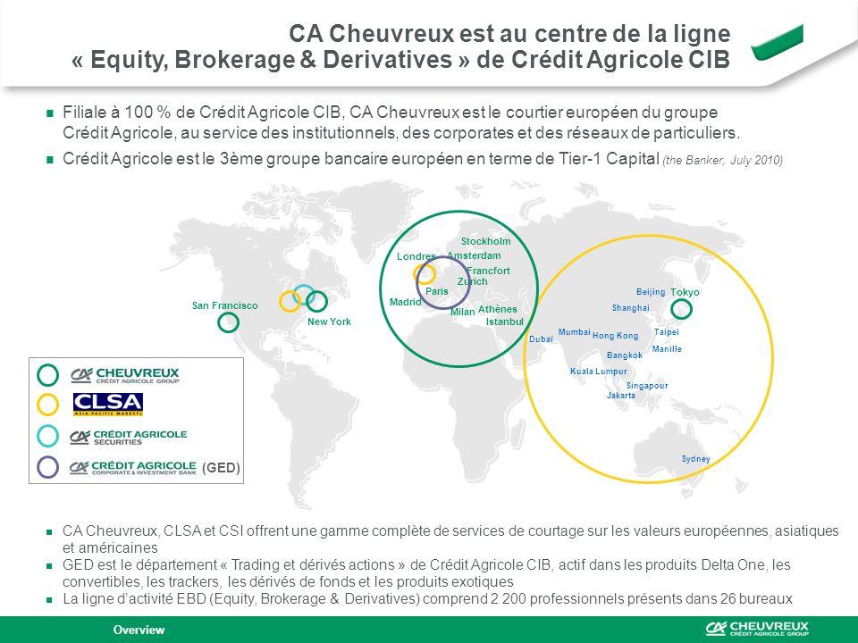 CA Cheuvreux est au centre de la ligne « Equity, Brokerage & Derivatives » de Crédit Agricole CIB Overview Filiale à 100 % de Crédit Agricole CIB, CA