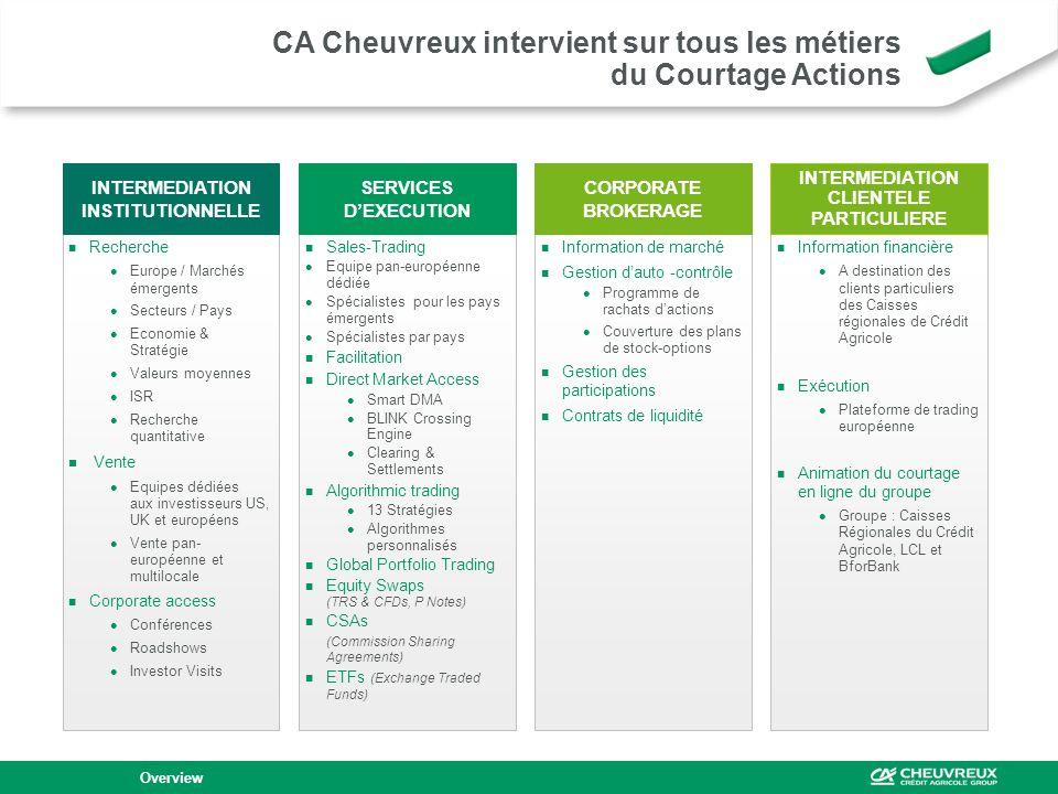 CA Cheuvreux intervient sur tous les métiers du Courtage Actions Overview Recherche Europe / Marchés émergents Secteurs / Pays Economie & Stratégie Va