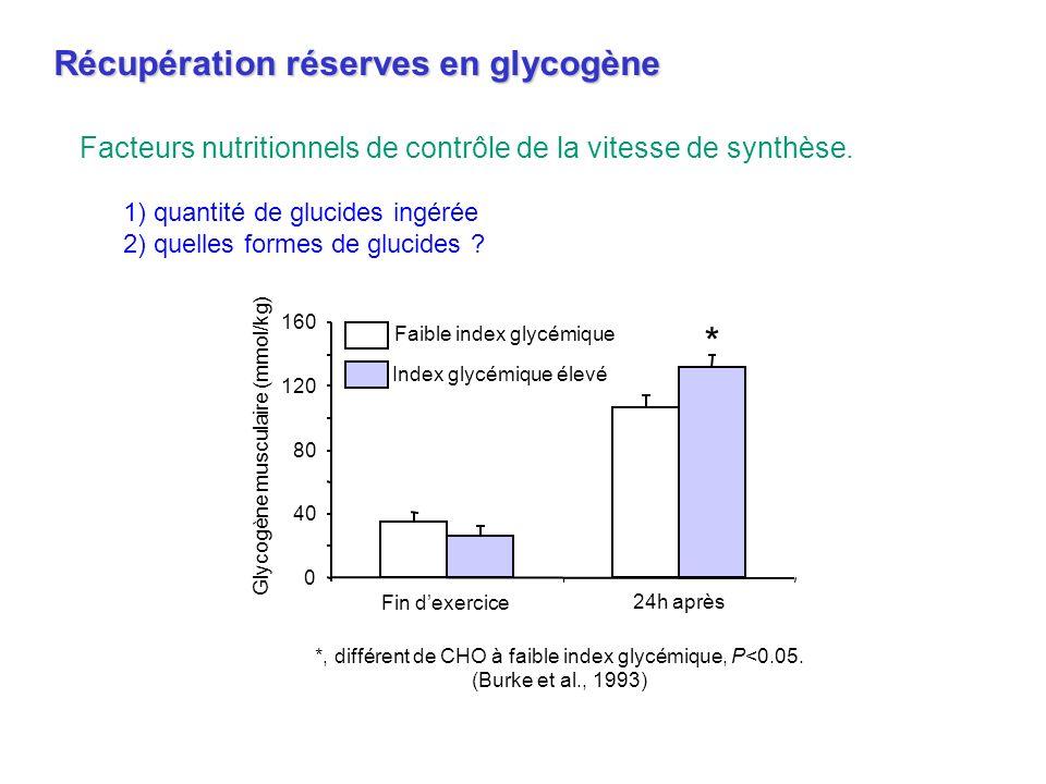 0 40 80 120 160 Fin dexercice 24h après Faible index glycémique Index glycémique élevé * Glycogène musculaire (mmol/kg) *, différent de CHO à faible i