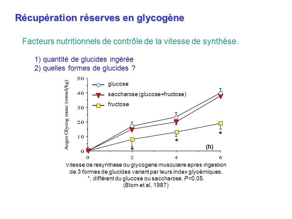 Vitesse de resynthèse du glycogène musculaire après ingestion de 3 formes de glucides variant par leurs index glycémiques. *, différent du glucose ou