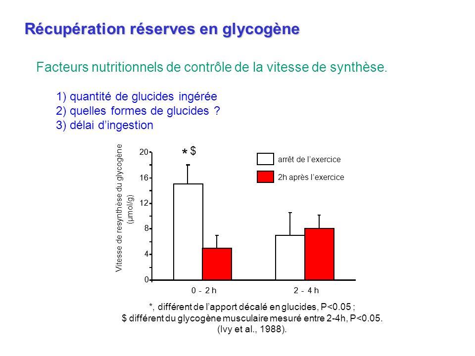 *, différent de lapport décalé en glucides, P<0.05 ; $ différent du glycogène musculaire mesuré entre 2-4h, P<0.05. (Ivy et al., 1988). Récupération r