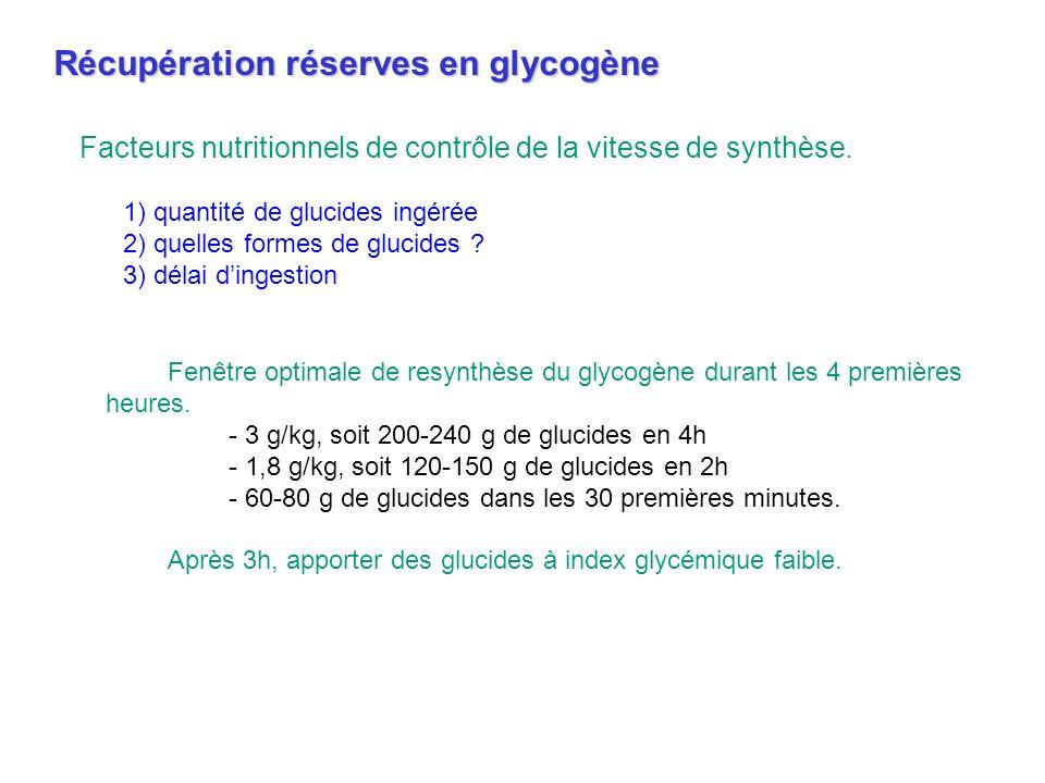 Fenêtre optimale de resynthèse du glycogène durant les 4 premières heures. - 3 g/kg, soit 200-240 g de glucides en 4h - 1,8 g/kg, soit 120-150 g de gl