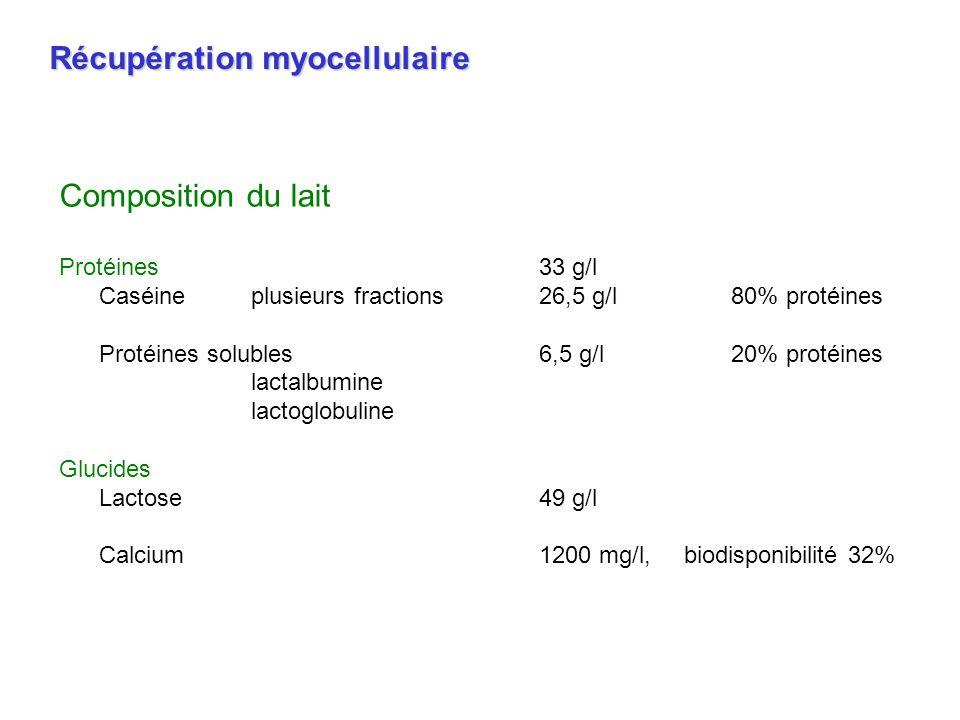 Composition du lait Protéines33 g/l Caséineplusieurs fractions26,5 g/l80% protéines Protéines solubles6,5 g/l20% protéines lactalbumine lactoglobuline