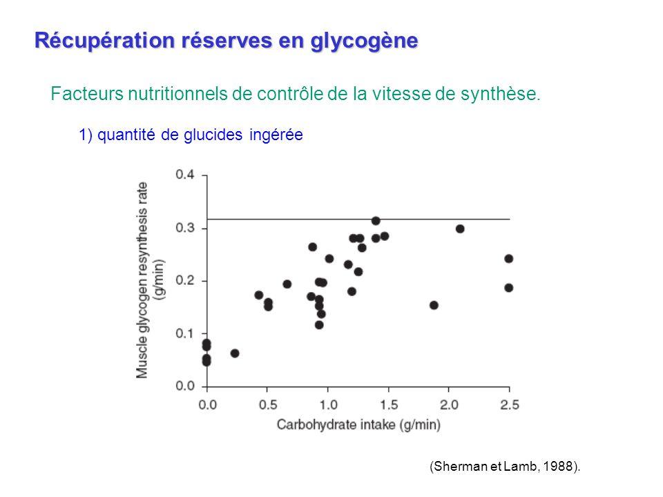 0 40 80 120 160 Fin dexercice 24h après Faible index glycémique Index glycémique élevé * Glycogène musculaire (mmol/kg) *, différent de CHO à faible index glycémique, P<0.05.