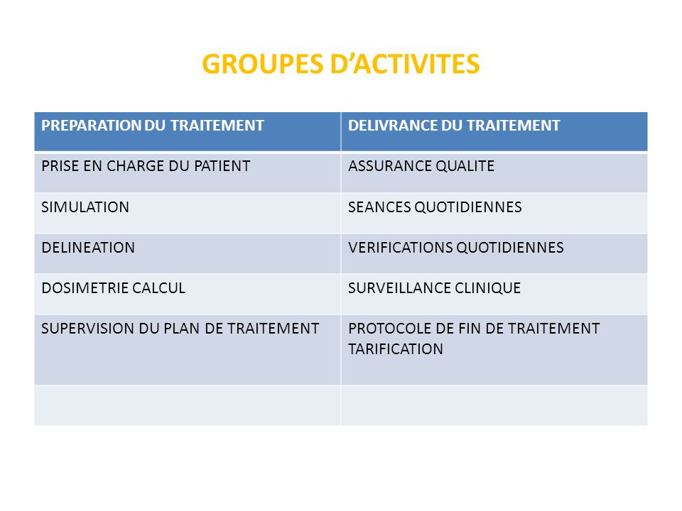 GROUPES DACTIVITES PREPARATION DU TRAITEMENTDELIVRANCE DU TRAITEMENT PRISE EN CHARGE DU PATIENTASSURANCE QUALITE SIMULATIONSEANCES QUOTIDIENNES DELINE