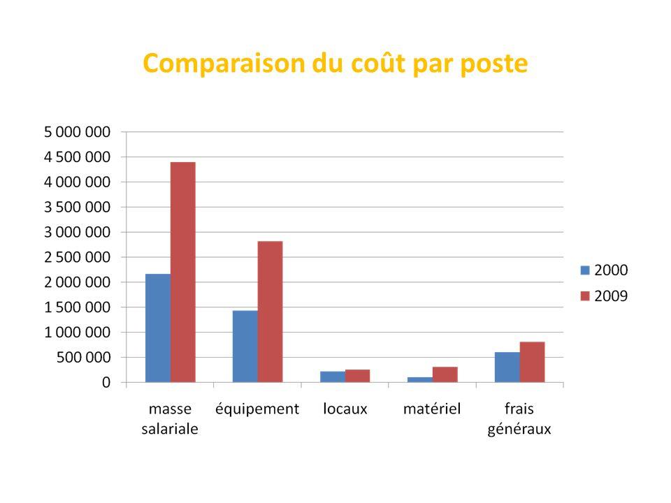 Comparaison du coût par poste
