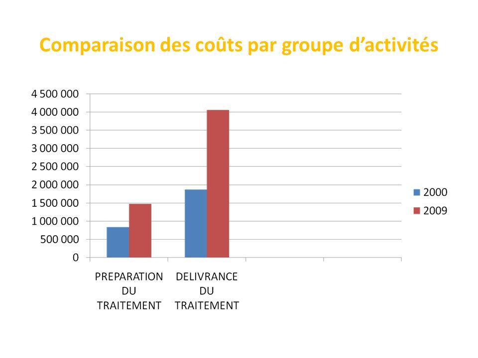 Comparaison des coûts par groupe dactivités
