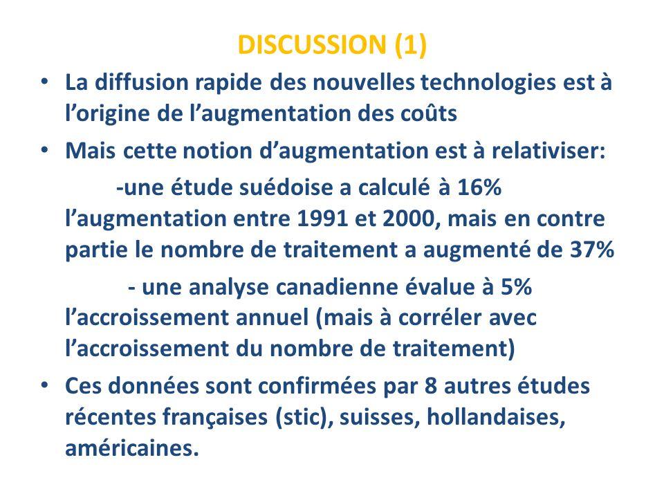 DISCUSSION (1) La diffusion rapide des nouvelles technologies est à lorigine de laugmentation des coûts Mais cette notion daugmentation est à relativiser: -une étude suédoise a calculé à 16% laugmentation entre 1991 et 2000, mais en contre partie le nombre de traitement a augmenté de 37% - une analyse canadienne évalue à 5% laccroissement annuel (mais à corréler avec laccroissement du nombre de traitement) Ces données sont confirmées par 8 autres études récentes françaises (stic), suisses, hollandaises, américaines.