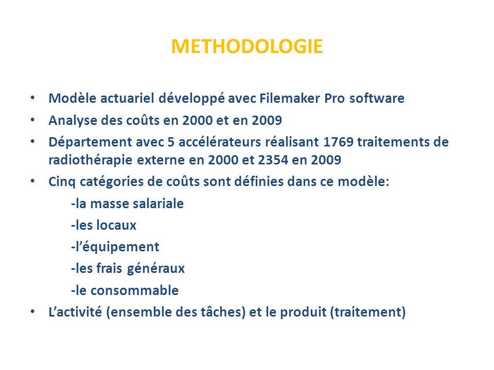 METHODOLOGIE Modèle actuariel développé avec Filemaker Pro software Analyse des coûts en 2000 et en 2009 Département avec 5 accélérateurs réalisant 1769 traitements de radiothérapie externe en 2000 et 2354 en 2009 Cinq catégories de coûts sont définies dans ce modèle: -la masse salariale -les locaux -léquipement -les frais généraux -le consommable Lactivité (ensemble des tâches) et le produit (traitement)