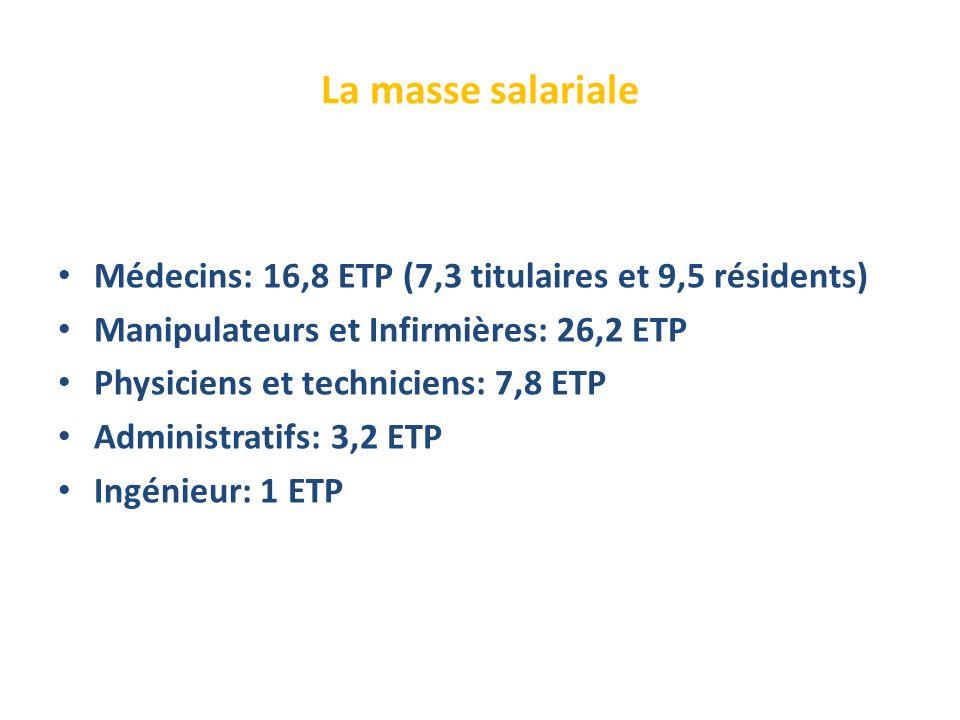La masse salariale Médecins: 16,8 ETP (7,3 titulaires et 9,5 résidents) Manipulateurs et Infirmières: 26,2 ETP Physiciens et techniciens: 7,8 ETP Administratifs: 3,2 ETP Ingénieur: 1 ETP