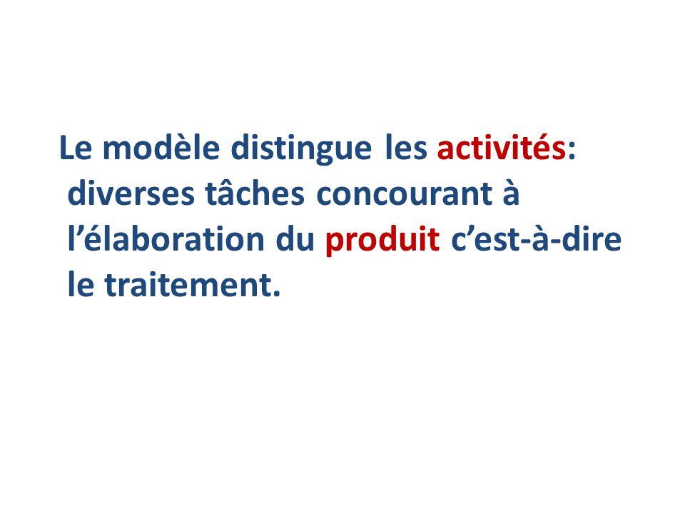 Le modèle distingue les activités: diverses tâches concourant à lélaboration du produit cest-à-dire le traitement.
