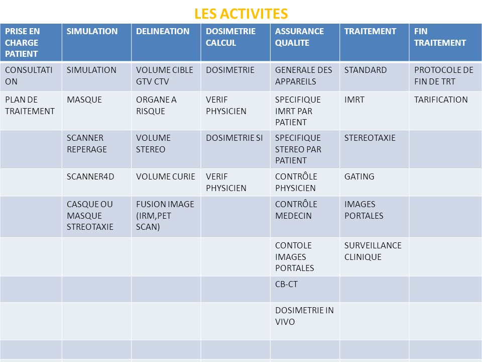 LES ACTIVITES PRISE EN CHARGE PATIENT SIMULATIONDELINEATIONDOSIMETRIE CALCUL ASSURANCE QUALITE TRAITEMENTFIN TRAITEMENT CONSULTATI ON SIMULATIONVOLUME