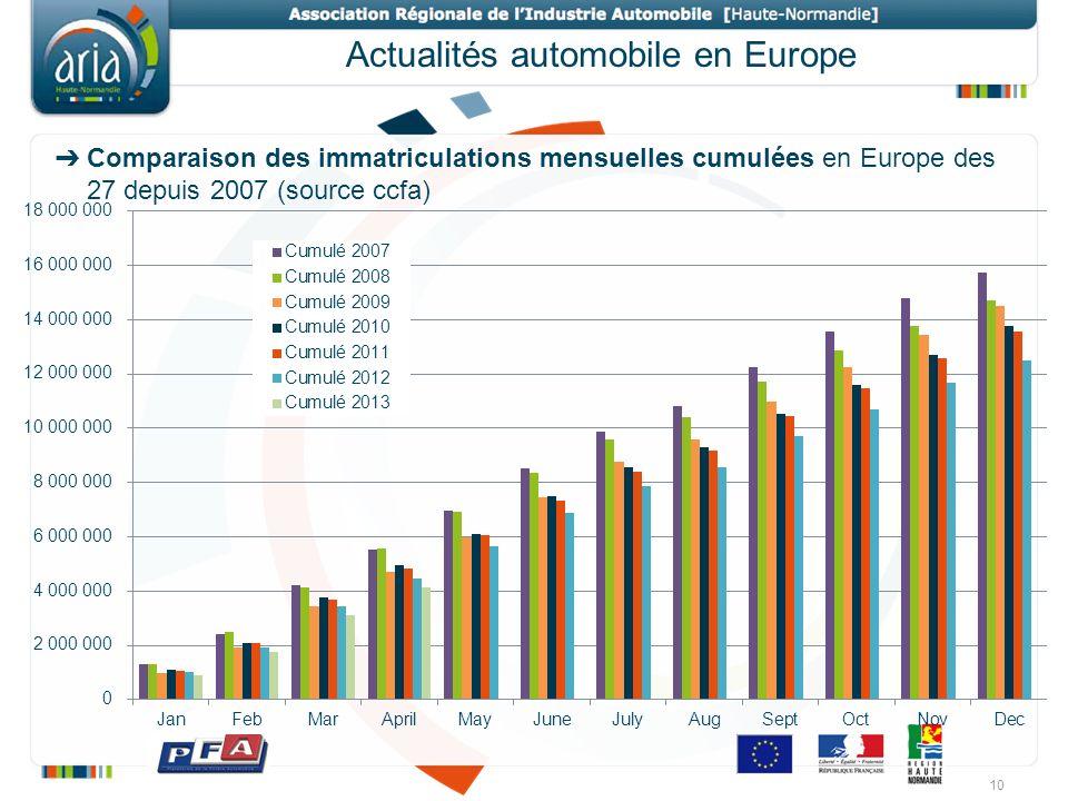Actualités automobile en Europe Comparaison des immatriculations mensuelles cumulées en Europe des 27 depuis 2007 (source ccfa) 10