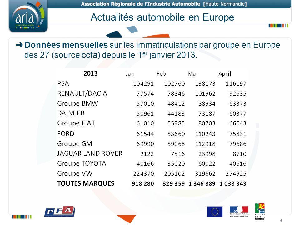 4 Actualités automobile en Europe 4 Données mensuelles sur les immatriculations par groupe en Europe des 27 (source ccfa) depuis le 1 er janvier 2013.