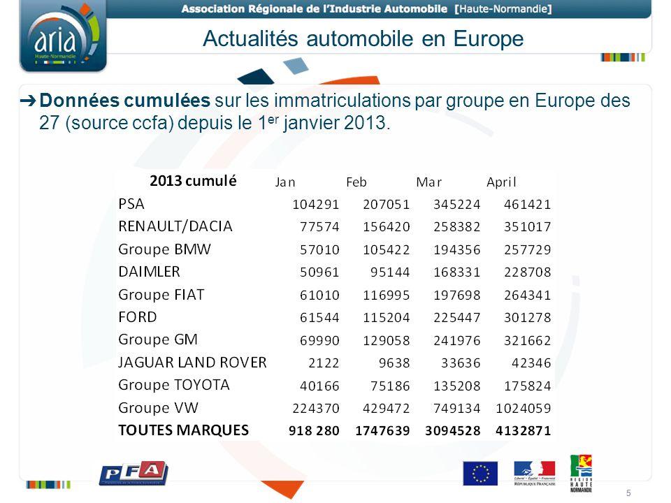 5 Actualités automobile en Europe 5 Données cumulées sur les immatriculations par groupe en Europe des 27 (source ccfa) depuis le 1 er janvier 2013.