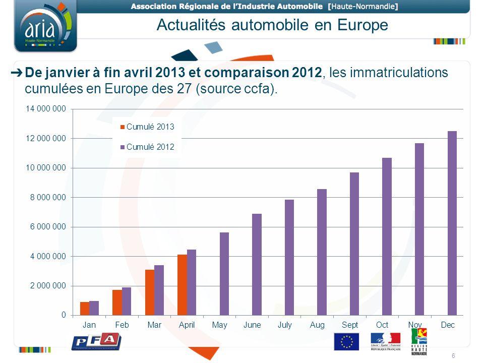 Actualités automobile en Europe De janvier à fin avril 2013 et comparaison 2012, les immatriculations cumulées en Europe des 27 (source ccfa). 6