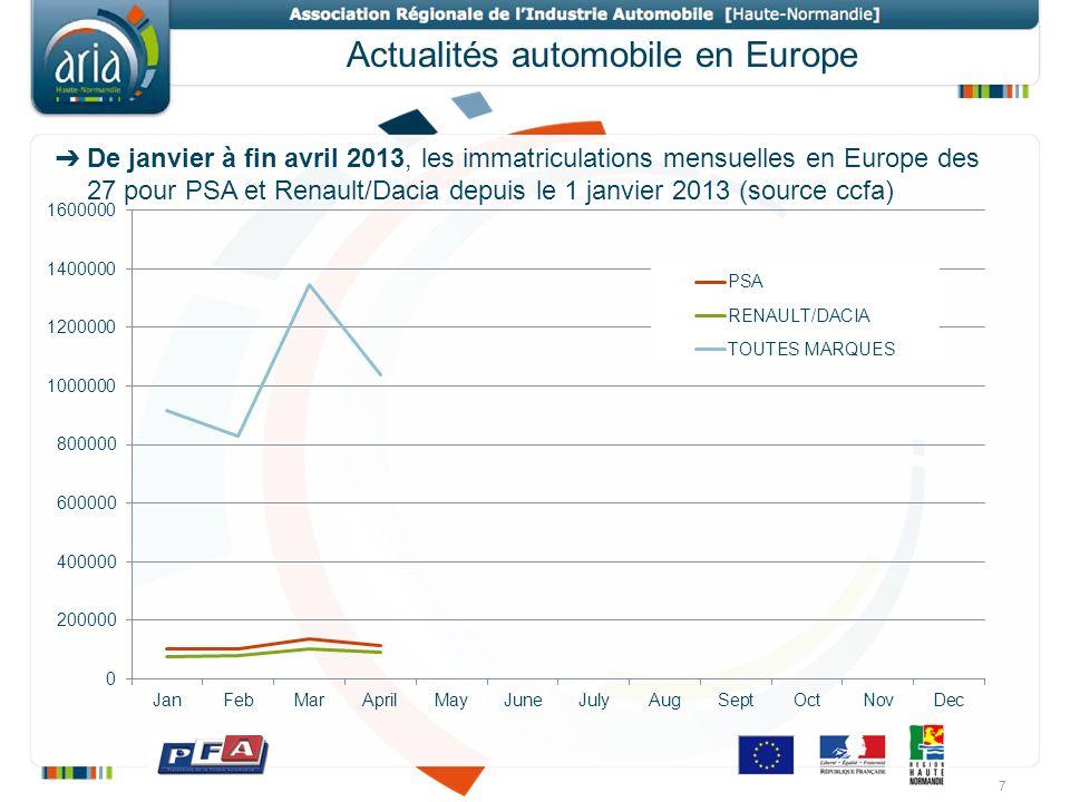 Actualités automobile en Europe De janvier à fin avril 2013, les immatriculations mensuelles en Europe des 27 pour PSA et Renault/Dacia depuis le 1 ja