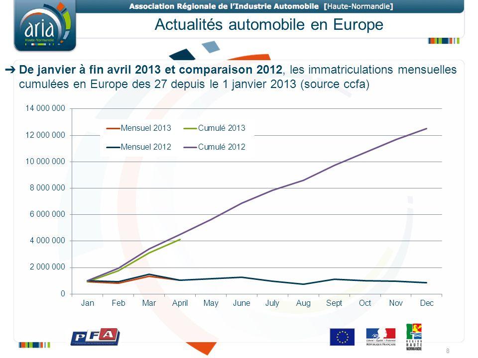 Actualités automobile en Europe De janvier à fin avril 2013 et comparaison 2012, les immatriculations mensuelles cumulées en Europe des 27 depuis le 1