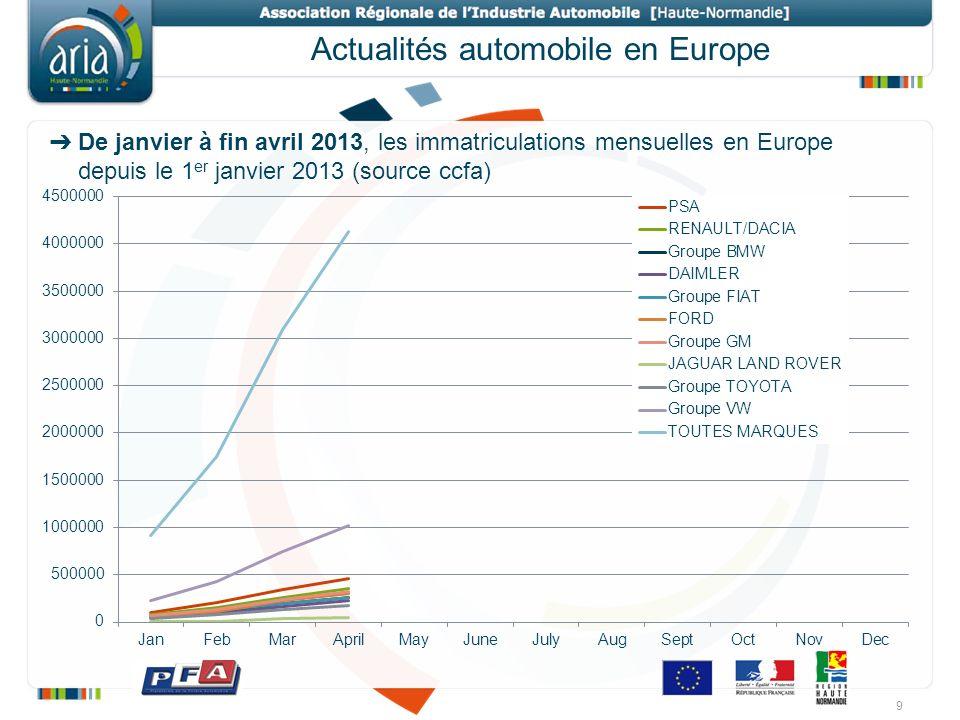 Actualités automobile en Europe De janvier à fin avril 2013, les immatriculations mensuelles en Europe depuis le 1 er janvier 2013 (source ccfa) 9