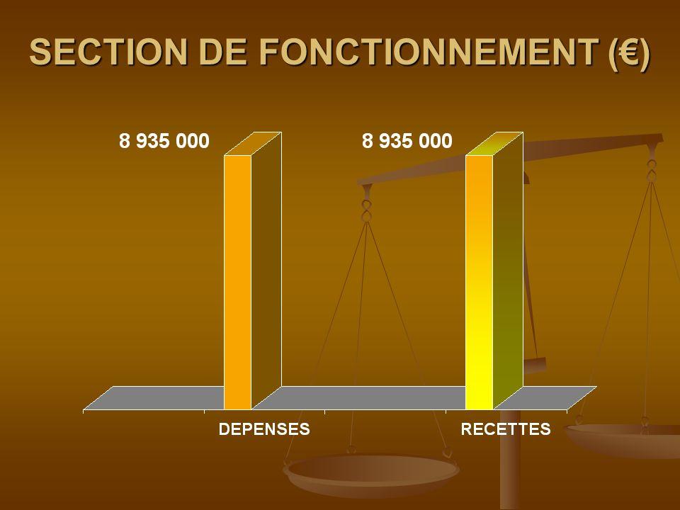 EQUILIBRE DU BUDGET 2012 () 14 550 000