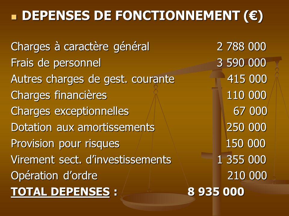 DEPENSES DE FONCTIONNEMENT () DEPENSES DE FONCTIONNEMENT () Charges à caractère général 2 788 000 Frais de personnel 3 590 000 Autres charges de gest.