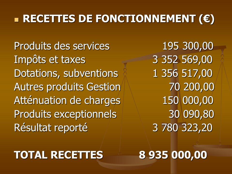 RECETTES DE FONCTIONNEMENT () RECETTES DE FONCTIONNEMENT () Produits des services 195 300,00 Impôts et taxes 3 352 569,00 Dotations, subventions 1 356
