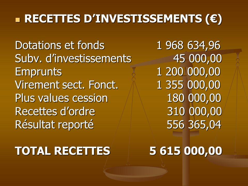 RECETTES DINVESTISSEMENTS () RECETTES DINVESTISSEMENTS () Dotations et fonds 1 968 634,96 Subv. dinvestissements 45 000,00 Emprunts 1 200 000,00 Virem